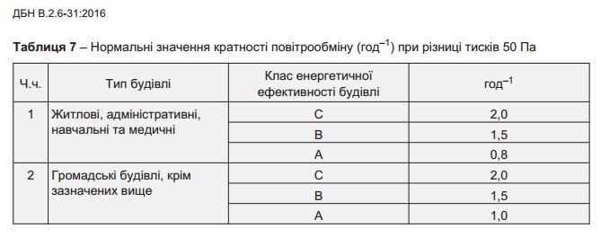 Таблица из ДБН В.2.6-31:2016