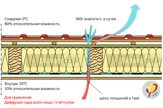 схема перекрытия демонстрирующая движение влаги