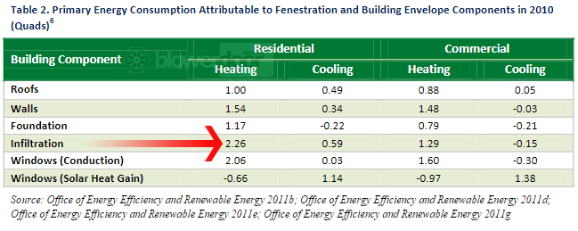 потребление энергии разными компонентами оболочки здания