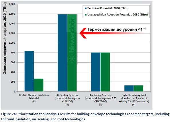сравнение экономии энергии от герметизации и утепления